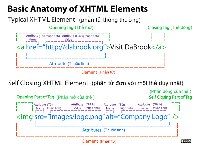 anatomy-of-an-html-element2