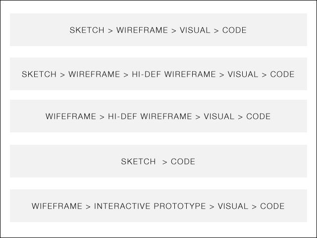 wireframes-process